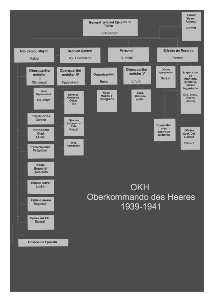 OKH hierarchy